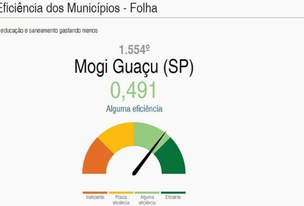 """Mogi Guaçu apresenta """"Alguma Eficiência"""" em ranking publicado pela Folha"""