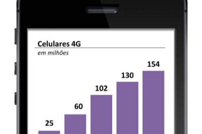 OR – Brasil ativa 24 milhões de novos celulares 4G em 2019