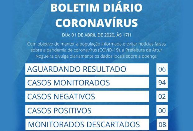 Artur Nogueira tem seis casos suspeitos de coronavírus; dois foram descartados