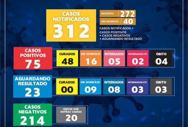 MOGI GUAÇU REGISTRA 75 CASOS POSITIVOS DE COVID-19