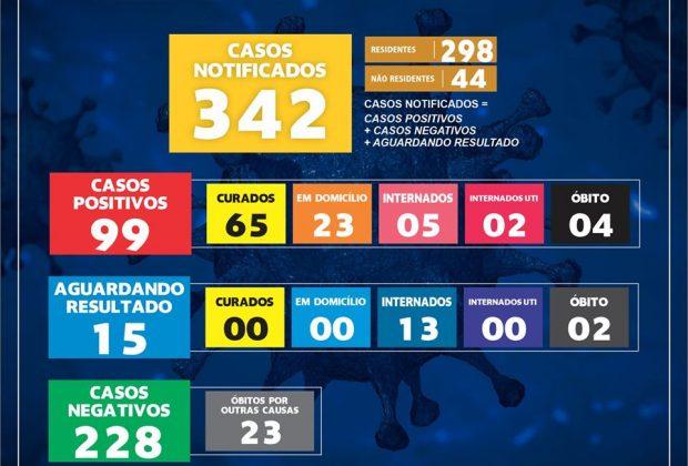 MOGI GUAÇU REGISTRA MAIS NOVE CASOS DE COVID-19 NAS ÚLTIMAS 24 HORAS