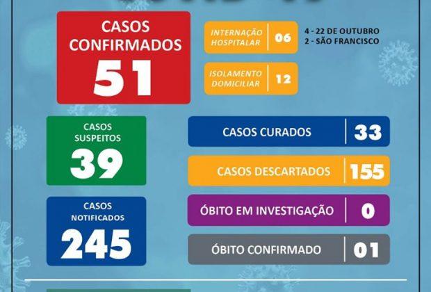 DOIS NOVOS CASOS DA COVID-19 SÃO CONFIRMADOS EM MOGI MIRIM