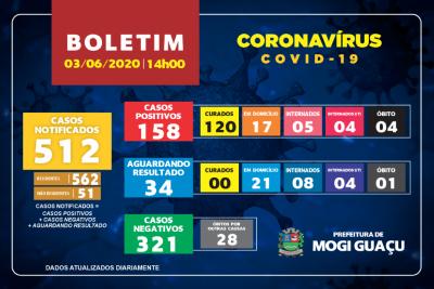 SETE CASOS DE COVID-19 FORAM CONFIRMADOS NESTA QUARTA-FEIRA