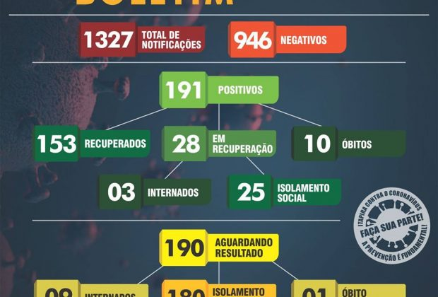 Itapira registra 08 casos de Covid-19