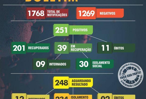 Itapira chega a 251 casos positivos de Covid-19