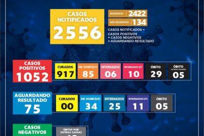 Dois óbitos causados por Covid-19 foram notificados pela Secretaria de Saúde de Mogi Guaçu