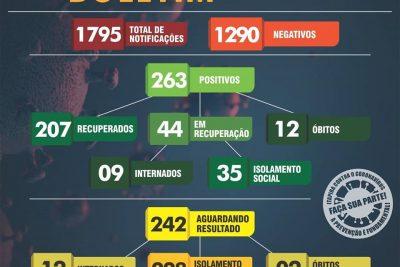 Três novos casos positivos de Covid-19 são registrados em Itapira