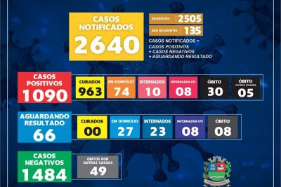 Mogi Guaçu registra 29 casos positivos de Covid-19 em 24 horas