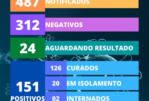 Engenheiro Coelho chega a 151 casos positivos de coronavirus