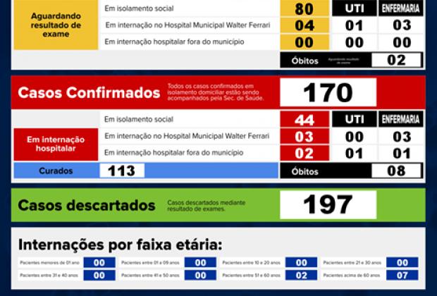 Jaguariúna tem um aumento de 47 casos positivos de Covid-19 em uma semana