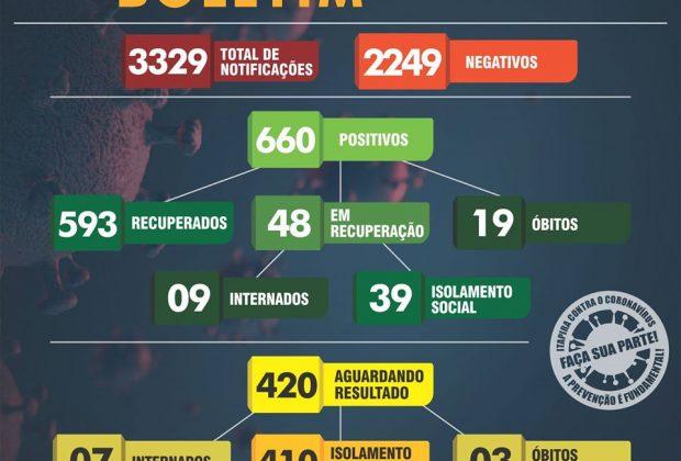 Oito novos casos de Covid – 19 são confirmados em Itapira