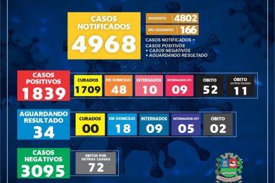 17 casos positivos de Covid-19 são confirmados em Mogi Guaçu
