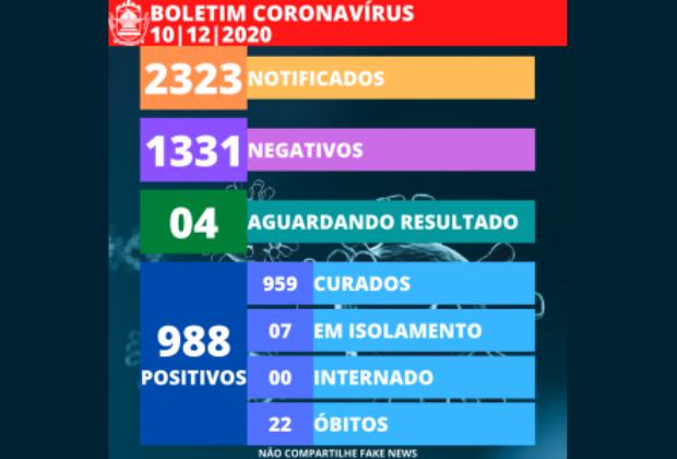 Engenheiro Coelho atinge a marca de 988 casos positivos de Covid-19