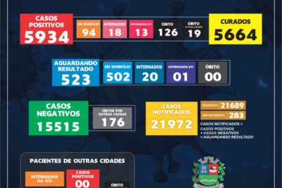Mogi Guaçu registra 97 novos casos de Covid-19 nesta terça-feira
