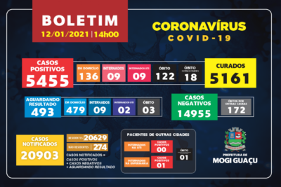 Nesta terça feira Mogi Guaçu registrou 139 casos positivos de Covid-19