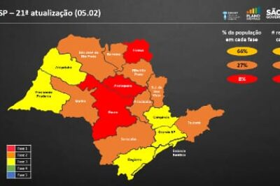 Governo altera 10 regiões de fase do Plano São Paulo