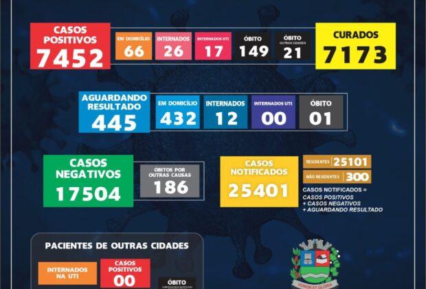 Mogi Guaçu chega a 149 óbitos por Covid-19
