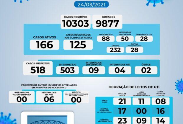 Mogi Guaçu confirma mais três óbitos e 125 novos casos de Covid-19