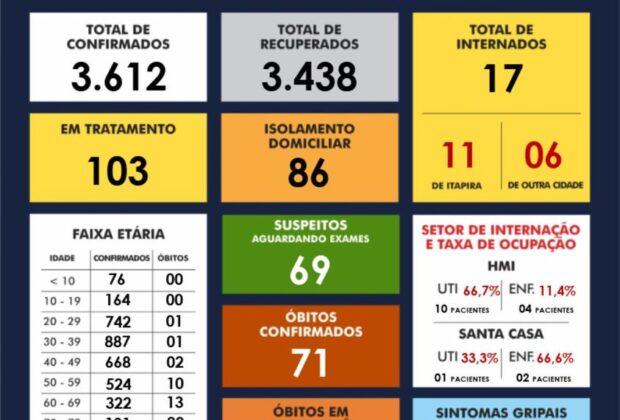 Itapira registra  cinco óbitos por Covid-19