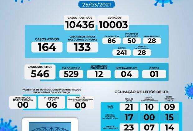 Mogi Guaçu registra nove óbitos por Covid-19 em 24 horas