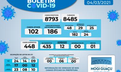Em 24 horas Mogi Guaçu registrou 186 casos positivos de Covid-19
