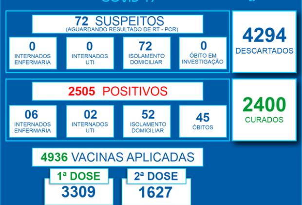 Engenheiro Coelho registra cinco mortes por Covid-19