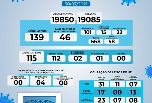 BOLETIM DE COVID-19 DESTA SEXTA-FEIRA, 30 DE JULHO